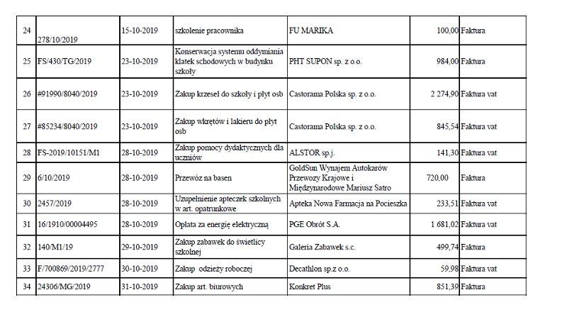 Rejestr faktur i rachunków – październik 2019