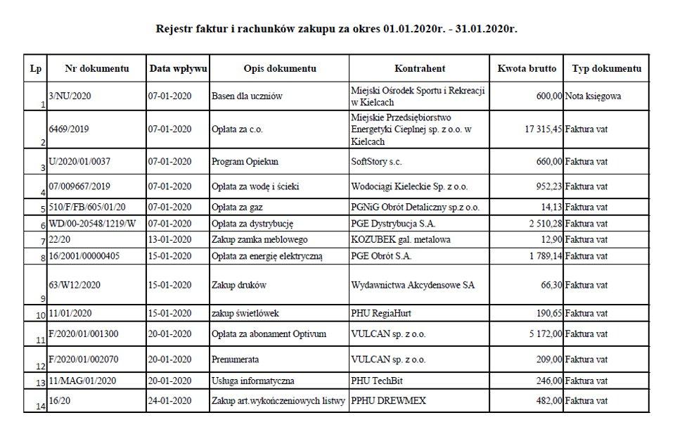 Rejestr faktur i rachunków – styczeń 2020