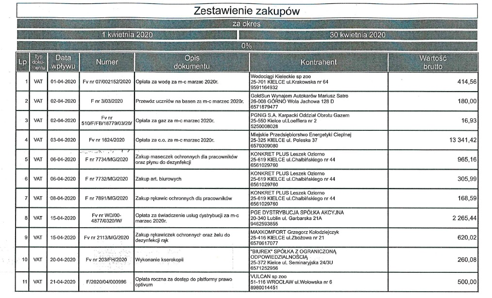 Rejestr faktur i rachunków za kwiecień 2020 r.