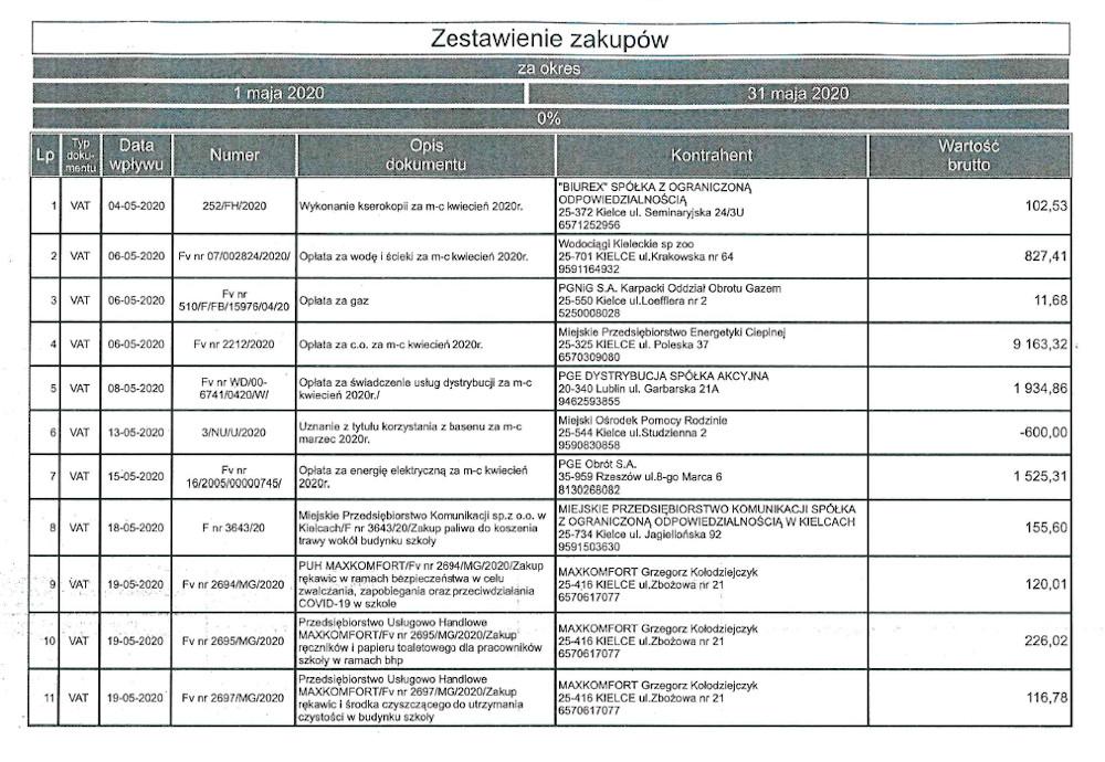 Rejestr faktur i rachunków za maj 2020 r.