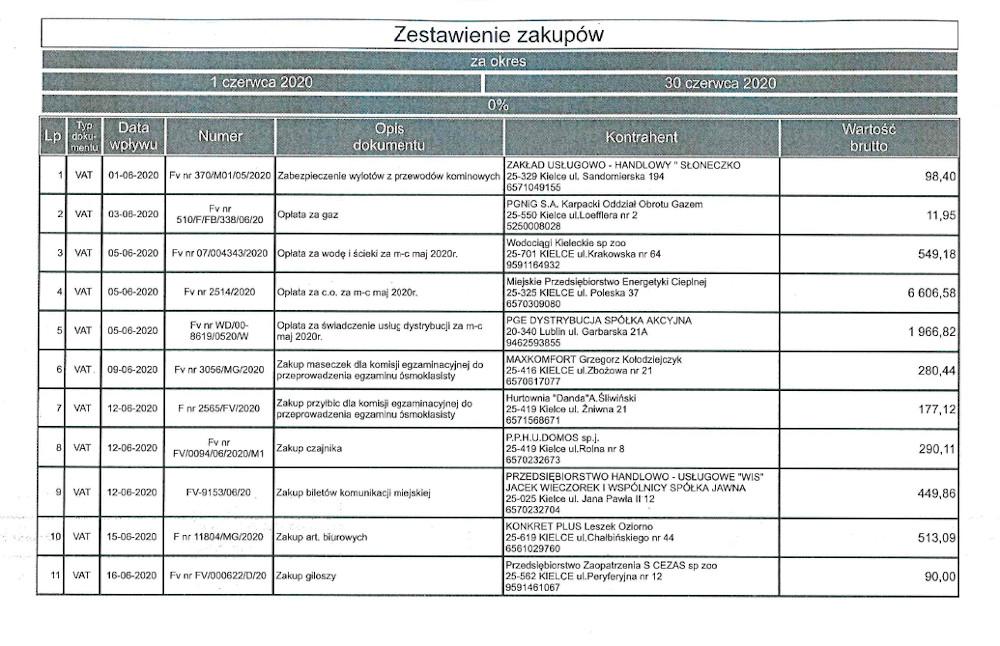 Rejestr faktur i rachunków za czerwiec 2020 r.