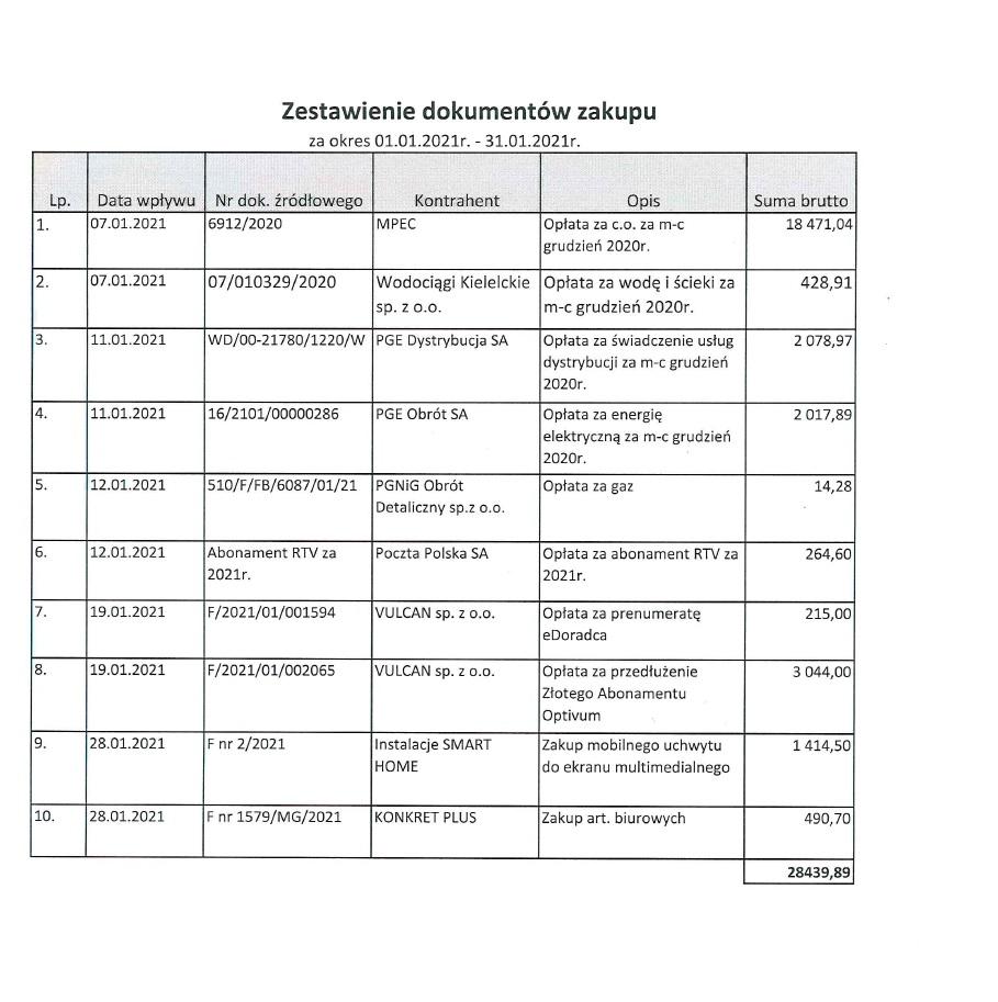 Rejestr faktur i rachunków za styczeń 2021 r.