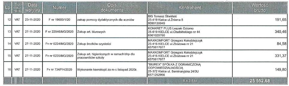 Rejestr faktur i rachunków za listopad 2020 r.